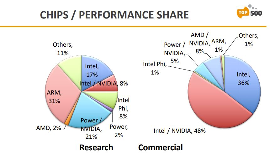 supercomputers-top500-intel-xeon-amd-epyc-cpus-nvidia-gpus-_4