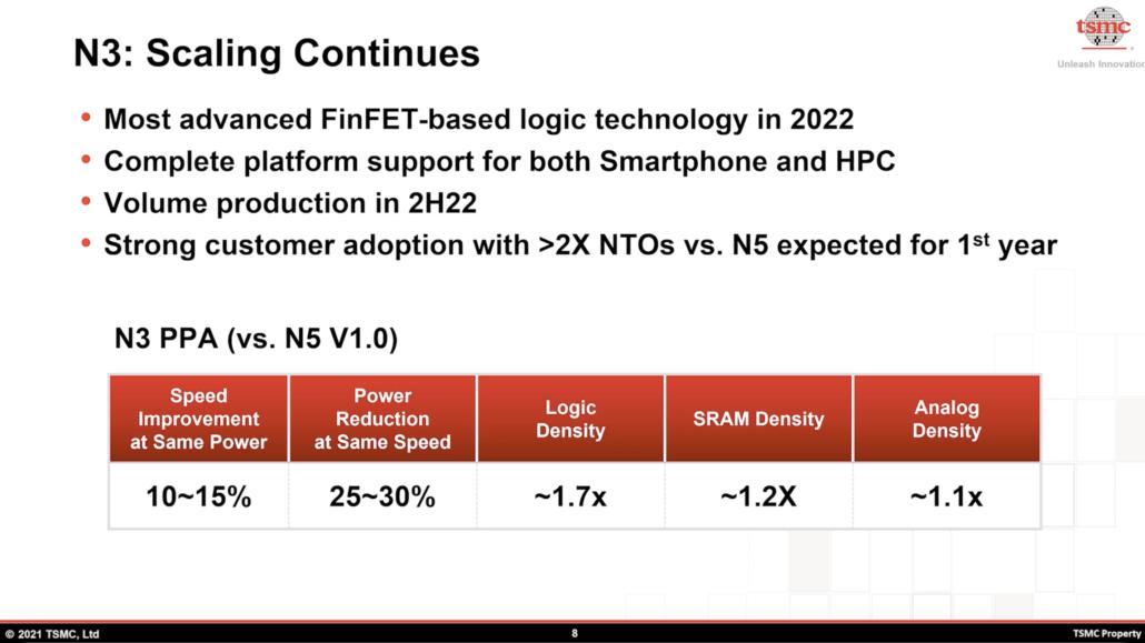 TSMC N3 3nm performance