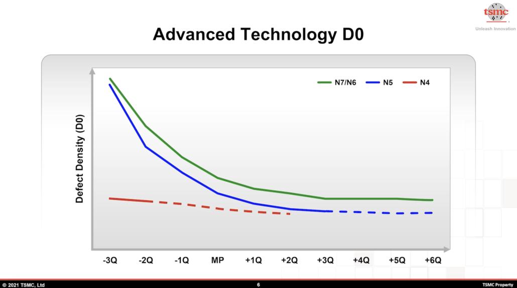 TSMC N5 N4 defect densities
