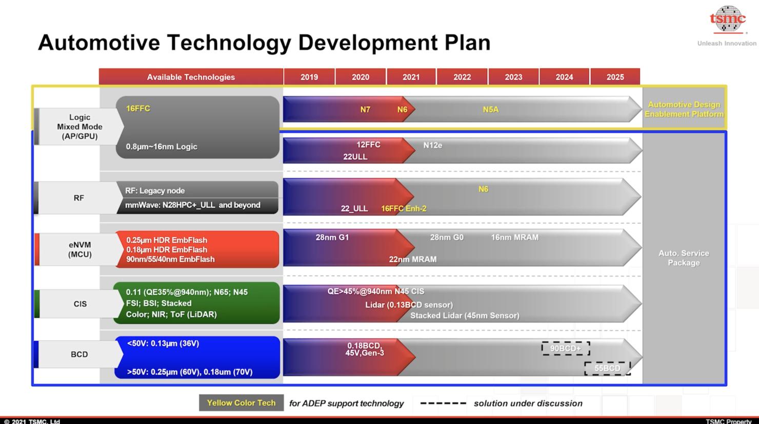 tsmc-n5a-process-roadmap