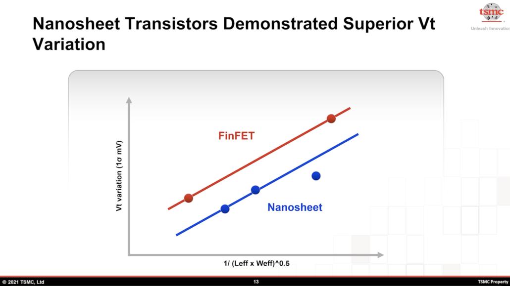 TSMC 2nm Nanosheet transistors