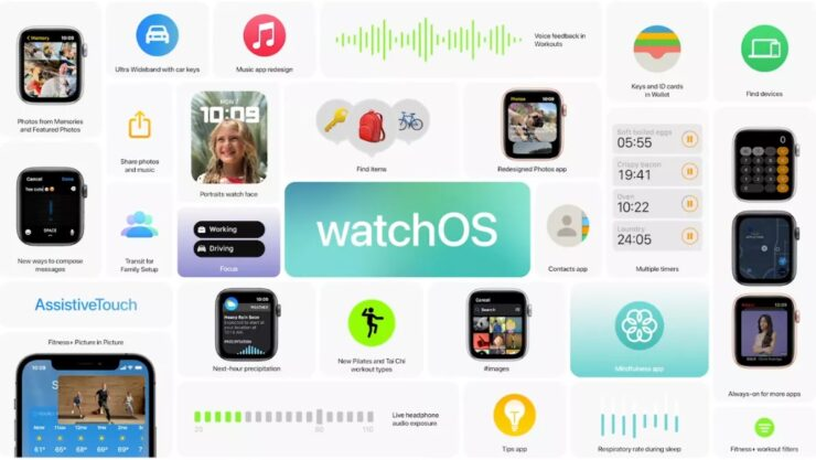 watchOS 8 Goes Official Brings Portraits Watch Faces, New Workouts, and More