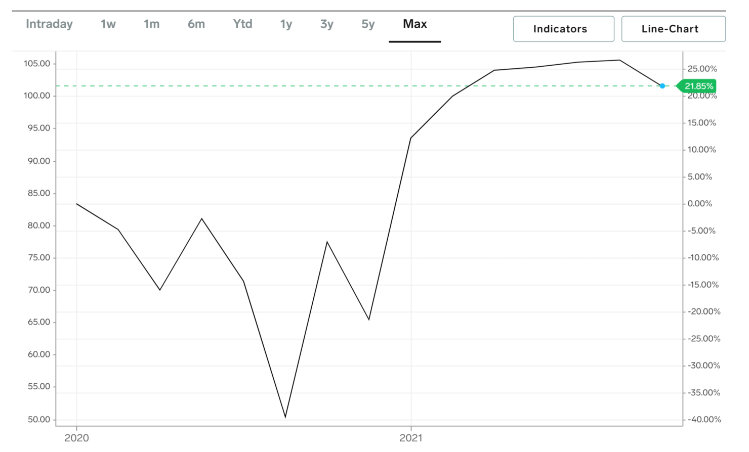 amc-2025-bonds