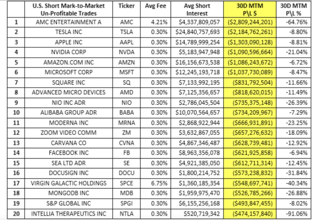 AMC Short Seller Losses June 2021