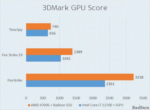 amd-4700s-xbox-series-x-soc-diy-desktop-kit-with-gddr6-memory-_-performance-benchmark-tests-_2