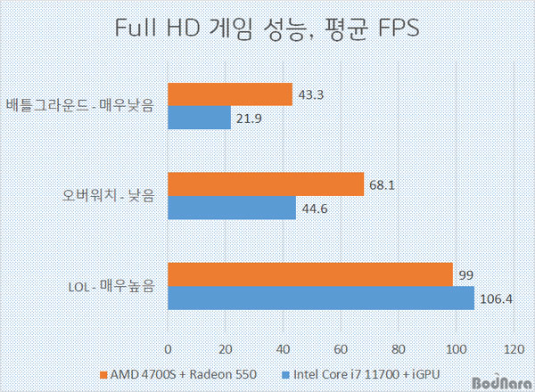 amd-4700s-xbox-series-x-soc-diy-desktop-kit-with-gddr6-memory-_-performance-benchmark-tests-_3