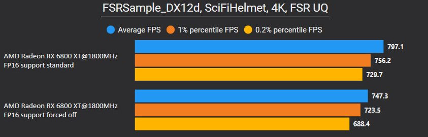 AMD FSR FP16 vs FP32 3