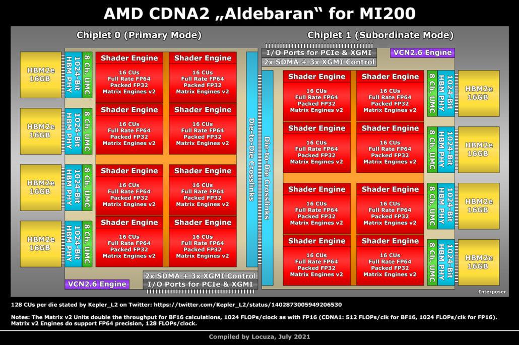 AMD Instinct MI200 Aldebaran CDNA 2 GPU Block Diagram