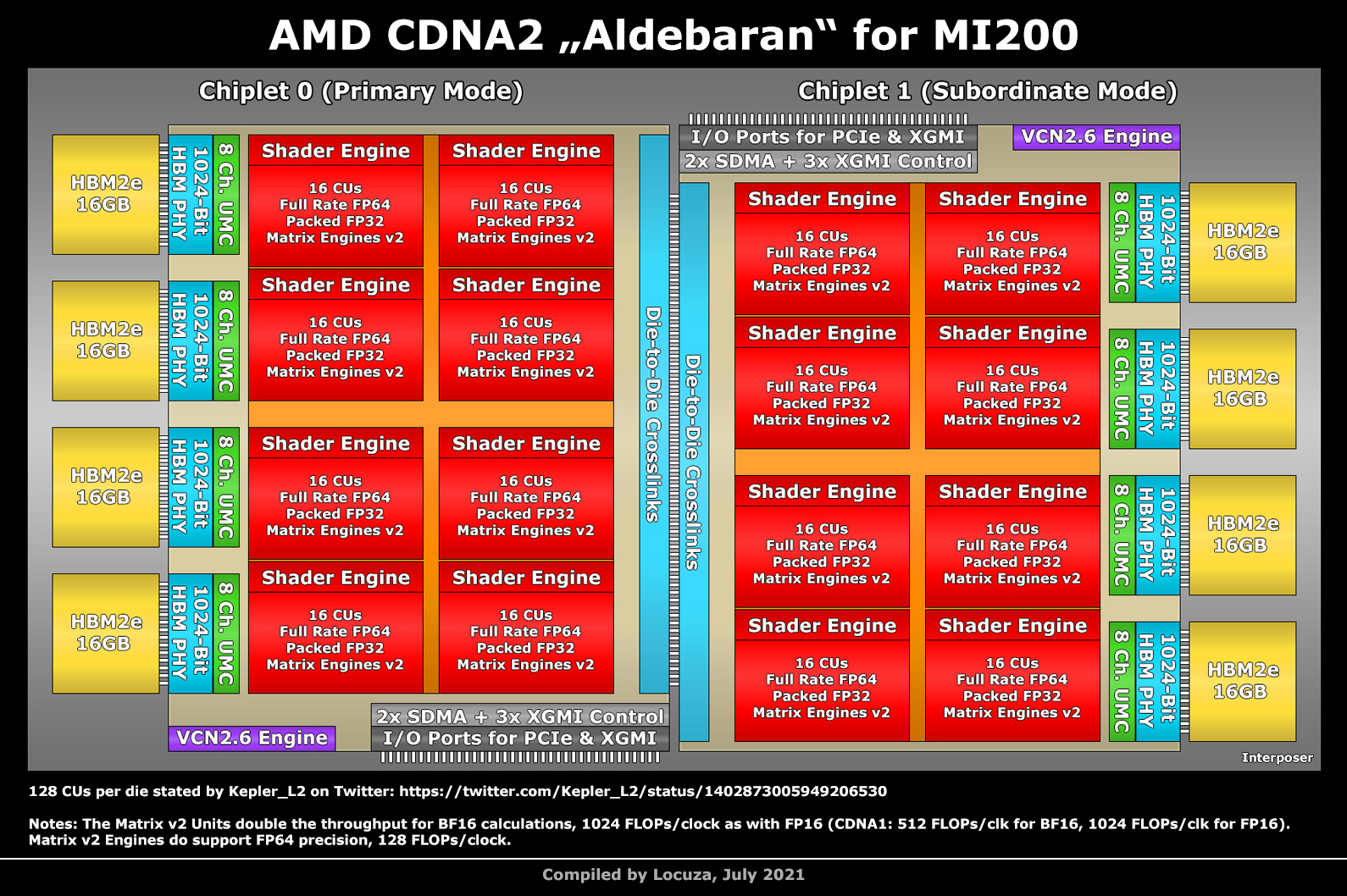AMD Instinct MI200 'Aldebaran' GPUs Are Shipping Out, AMD Is The First To Utilize MCM GPU Die