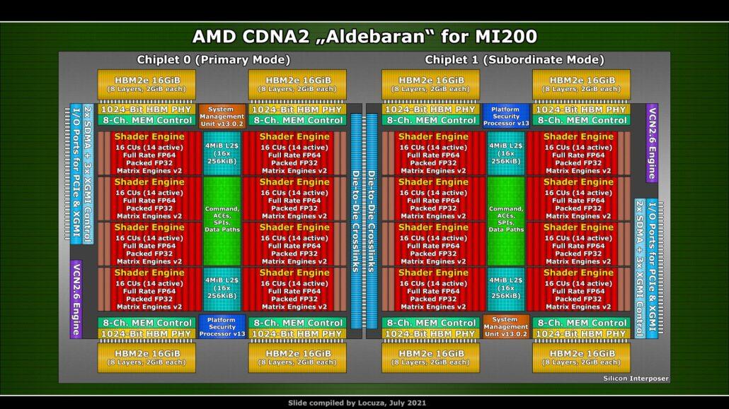 The block diagram of AMD's CDNA 2 powered Aldebaran GPU which will power the Instinct MI200 HPC accelerator has been visualized. (Image Credits: Locuza)