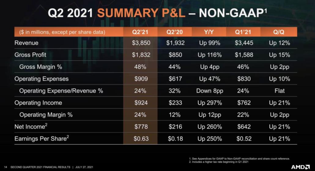AMD Q2 2021 Earnings report