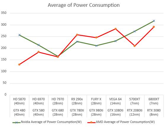 amd-and-nvidia-gpus-average-power-consumption