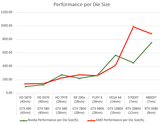 amd-and-nvidia-gpus-performance-per-die-size