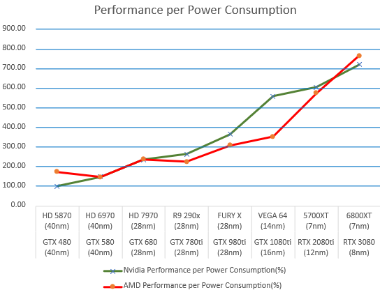 amd-and-nvidia-gpus-performance-per-power-consumption