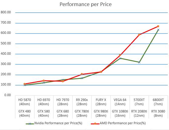 amd-and-nvidia-gpus-performance-per-price