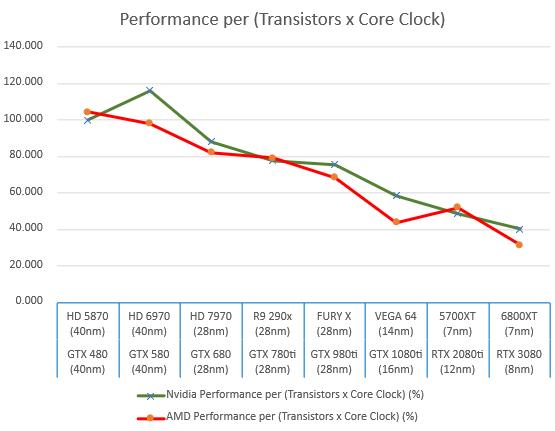 amd-and-nvidia-gpus-performance-per-transistor-core-clock