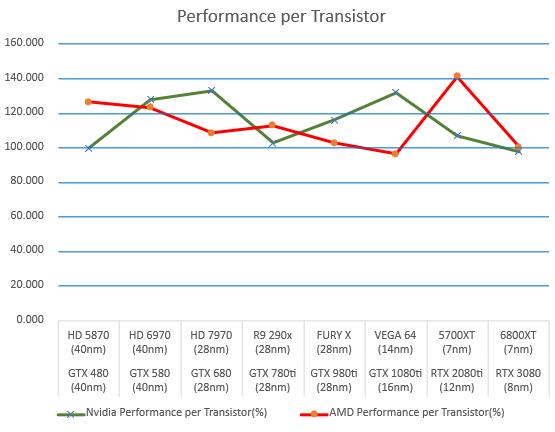 amd-and-nvidia-gpus-performance-per-transistor