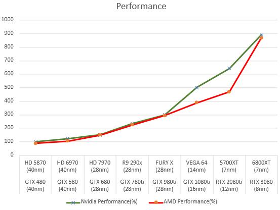 amd-and-nvidia-gpus-performance-_1