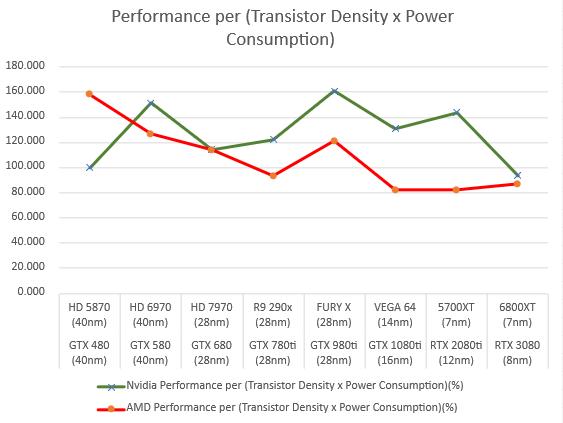 amd-and-nvidia-gpus-performance-per-transistor-density