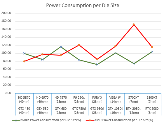 amd-and-nvidia-gpus-power-consumption-per-die-size