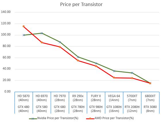 amd-and-nvidia-gpus-price-per-transistor