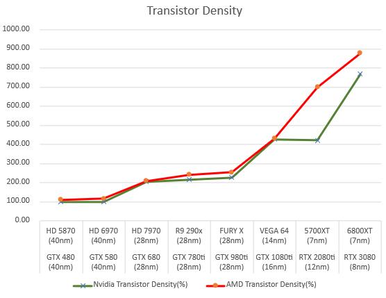 amd-and-nvidia-gpus-transistor-density