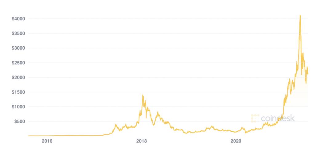 Ethreum price July 2021