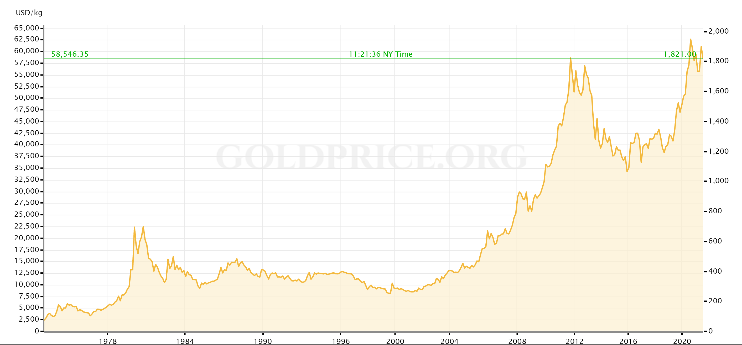 Bitcoin vs. Fiat