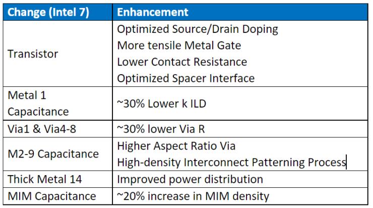 Intel 7 details
