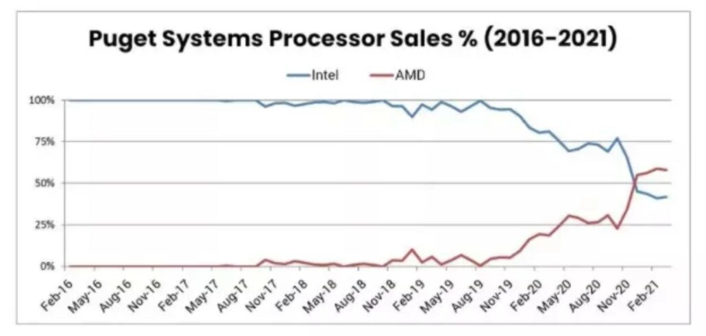 AMD Led Workstation CPU Sales During June, Intel Unable To Keep Lead