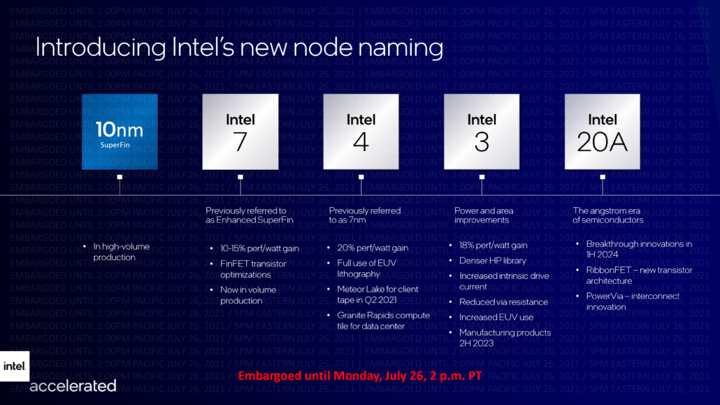 Intel Process Roadmap Intel 7 Intel 4 Intel 3 Intel 20A 5