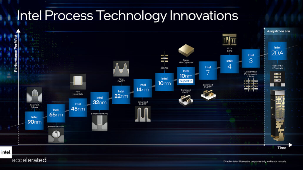 Intel Grabs Majority of TSMC's 3nm Capacity, 4 Products Including A GPU & 3 Server Chips In The Works With First Delivery In Q2 2022