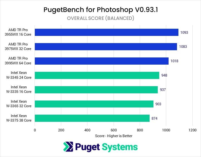 intel-xeon-w-3300-vs-amd-threadripper-pro-workstation-cpu-benchmarks-balanced-mode-_7