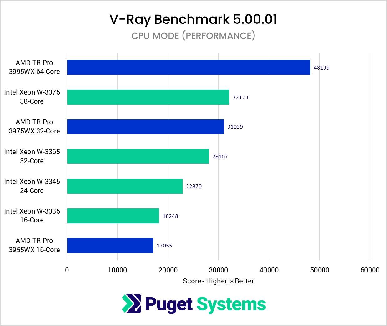 intel-xeon-w-3300-vs-amd-threadripper-pro-workstation-cpu-benchmarks-high-perf-mode-_1