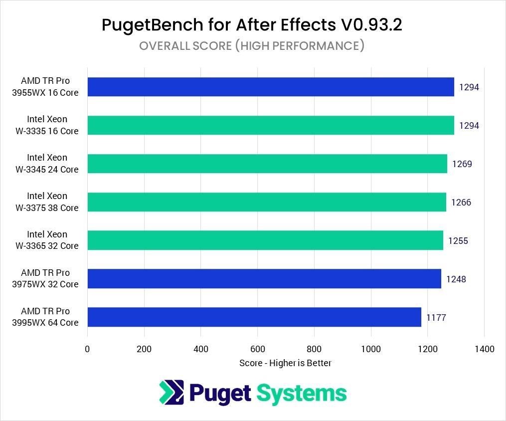intel-xeon-w-3300-vs-amd-threadripper-pro-workstation-cpu-benchmarks-high-perf-mode-_6