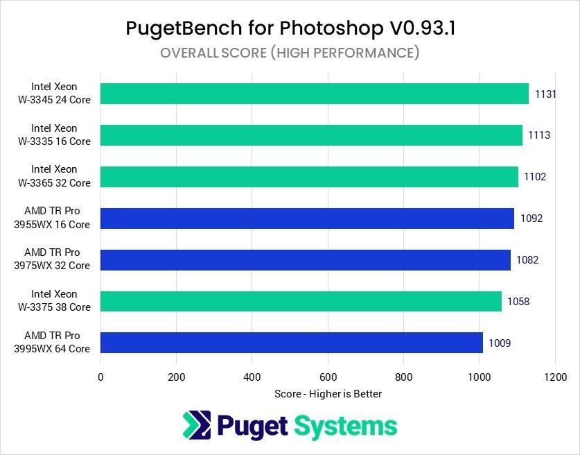 intel-xeon-w-3300-vs-amd-threadripper-pro-workstation-cpu-benchmarks-high-perf-mode-_7