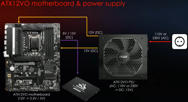 Intel Z690 Chipset Motherboards For Alder Lake CPUs To Retain 24-Pin Connectors