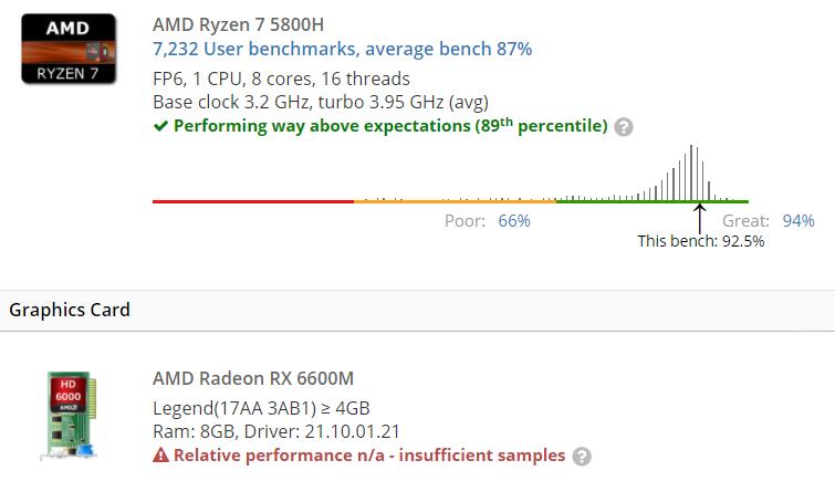 Lenovo RX6600M R5800H