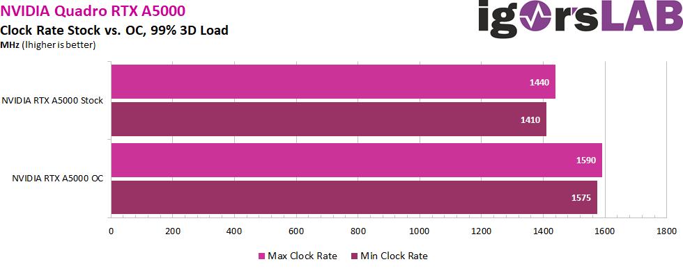 oc-clock-rate