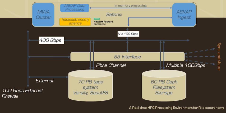 Setnoix Supercomputer To Be Powered by AMD's Next-Gen Instinct MI200 128 GB GPUs & EPYC Milan CPUs 2