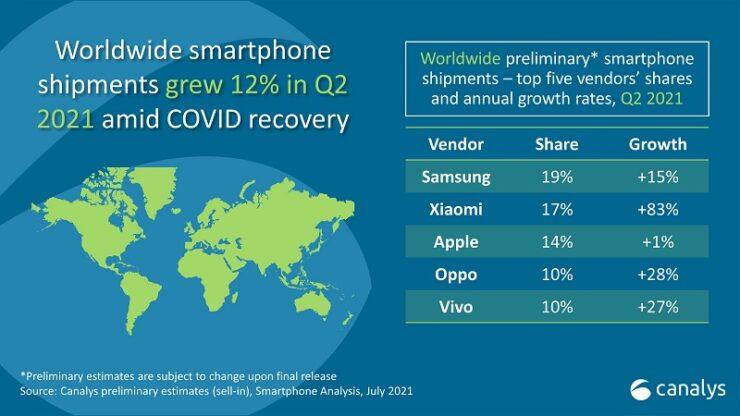 Xiaomi Overtakes Apple
