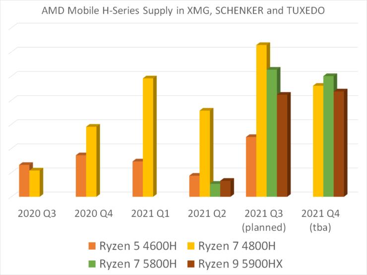 schenker amd mobile h series supply