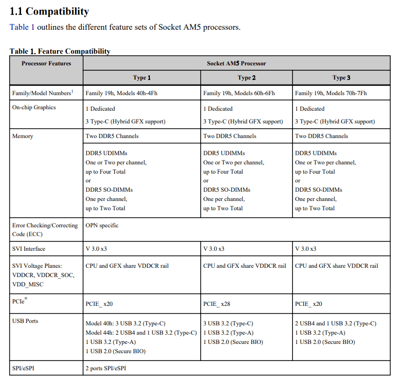 Leaked Gigabyte documents list down hybrid graphics support for AMD's AM5 Ryzen Desktop CPUs & APUs. (Image Source: Chips & Cheese)