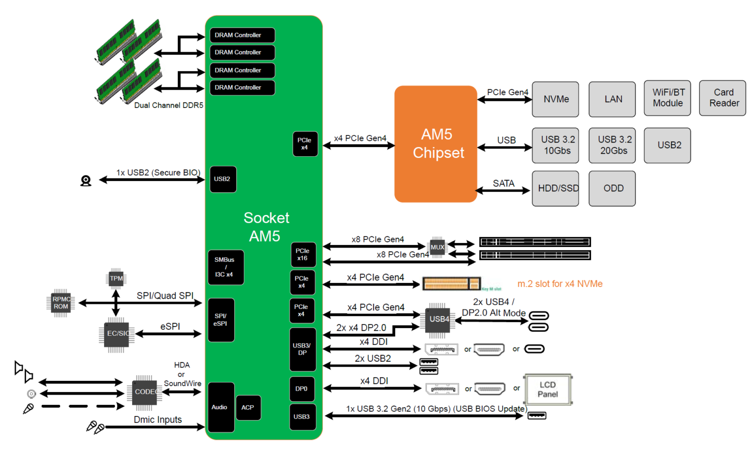 amd-am5-platform-block-diagram