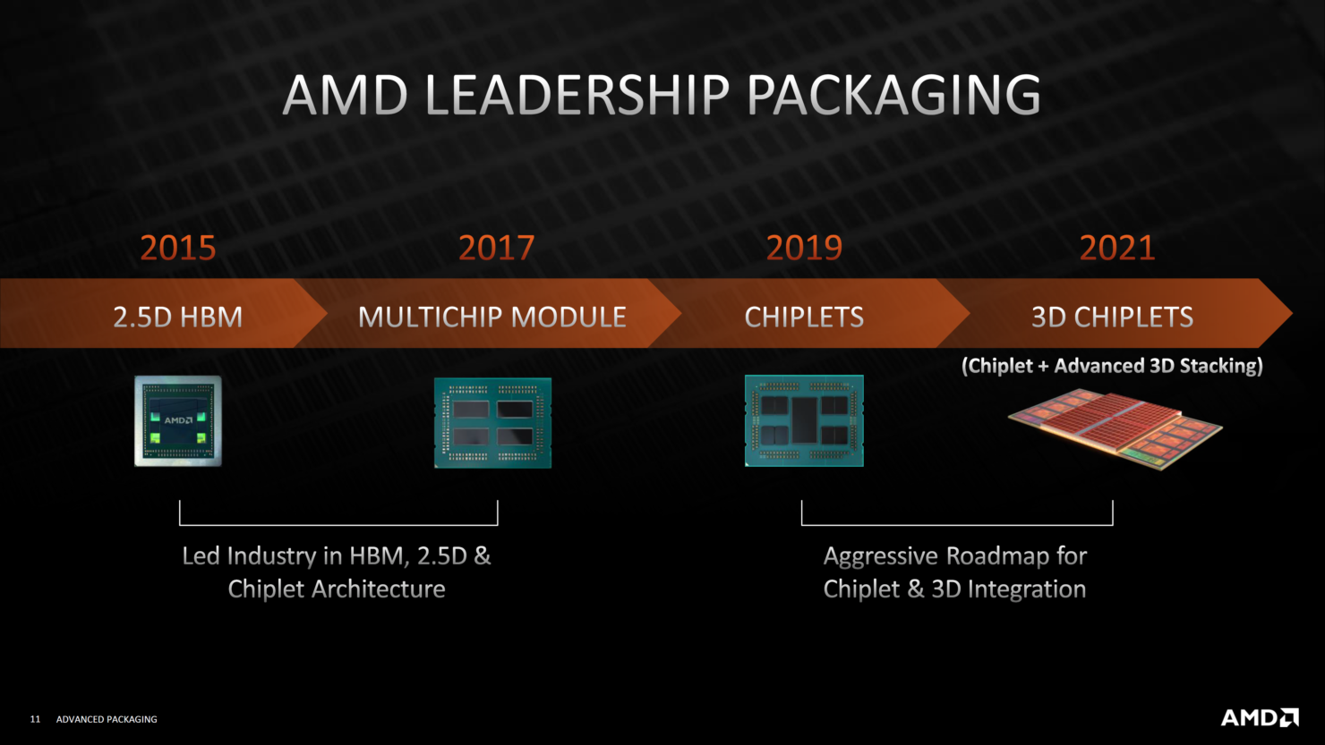 amd-advanced-3d-chiplet-packaging-3d-stacking-technologies-3d-v-cache-_10