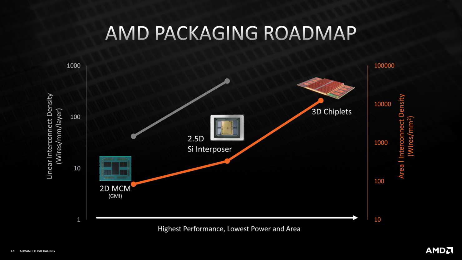 amd-advanced-3d-chiplet-packaging-3d-stacking-technologies-3d-v-cache-_11