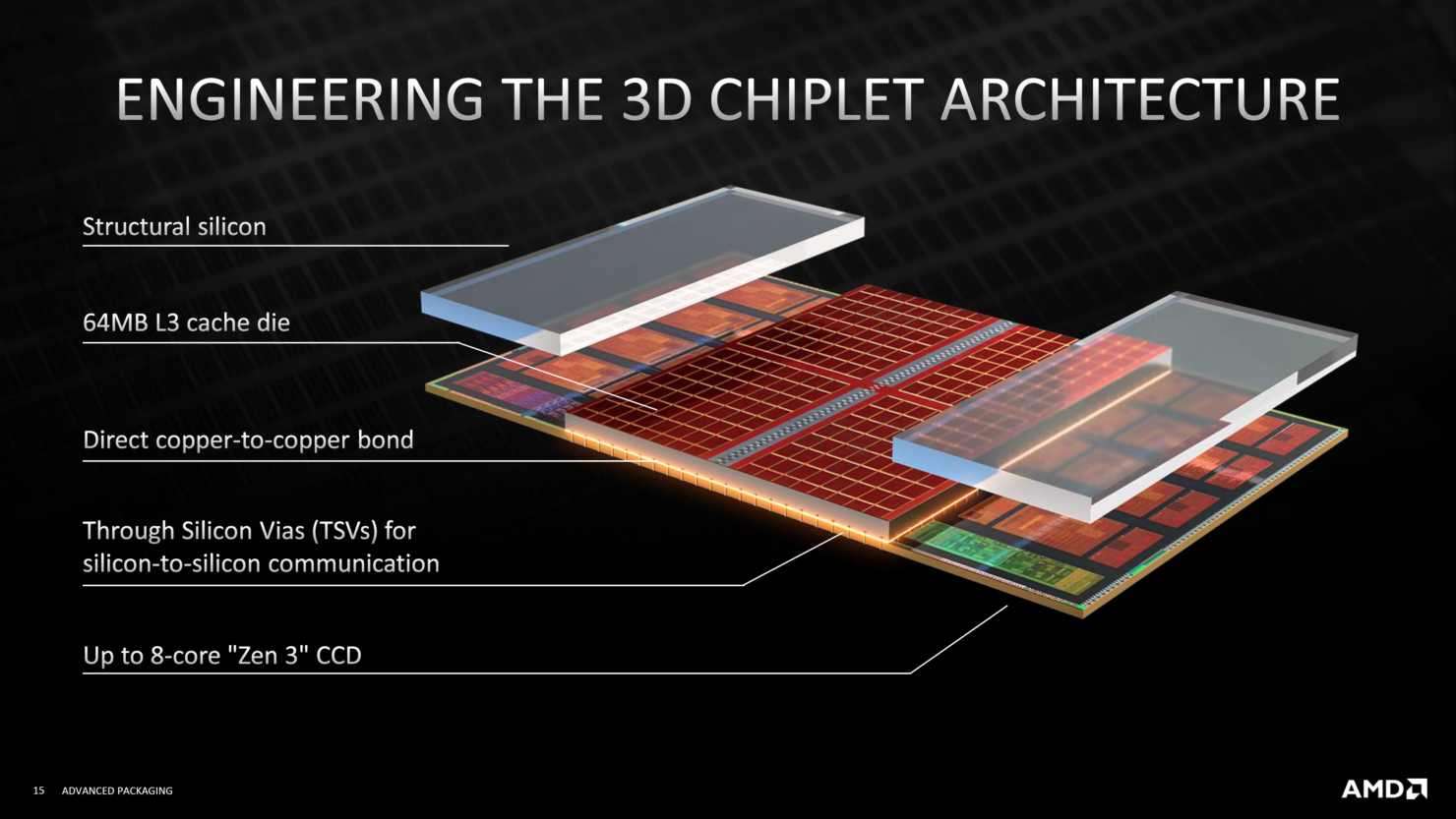 amd-advanced-3d-chiplet-packaging-3d-stacking-technologies-3d-v-cache-_14