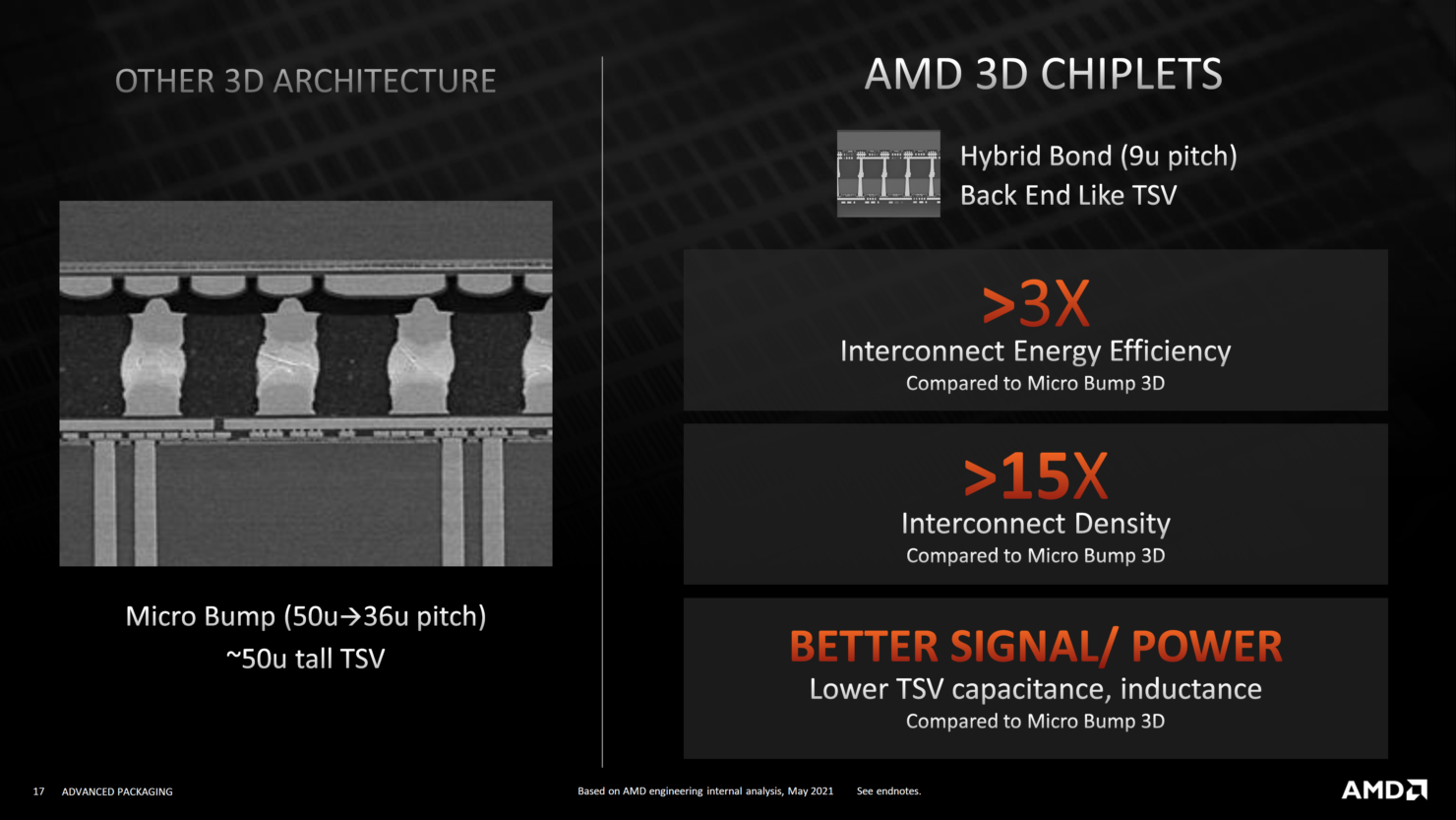 amd-advanced-3d-chiplet-packaging-3d-stacking-technologies-3d-v-cache-_16