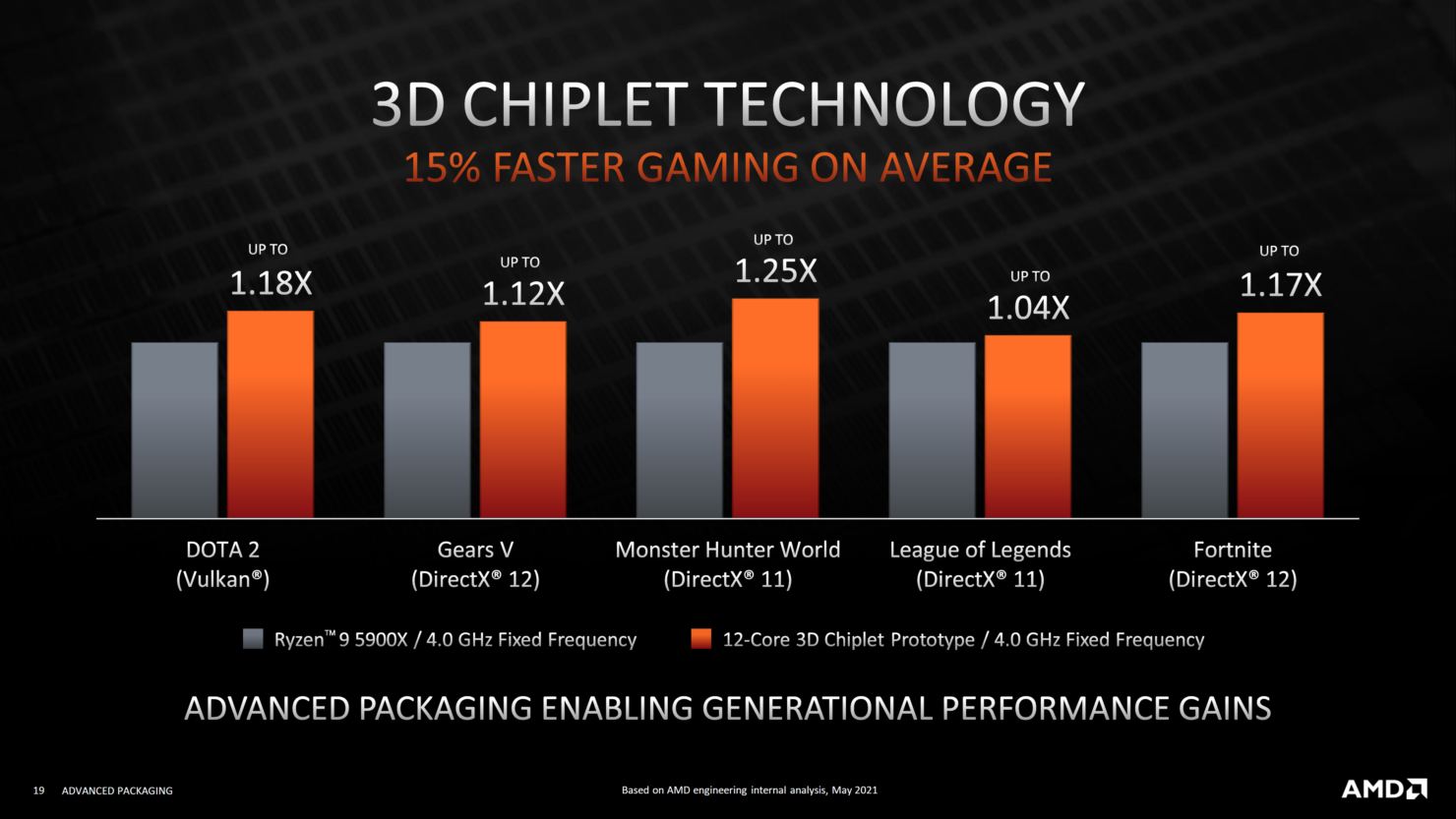 amd-advanced-3d-chiplet-packaging-3d-stacking-technologies-3d-v-cache-_18