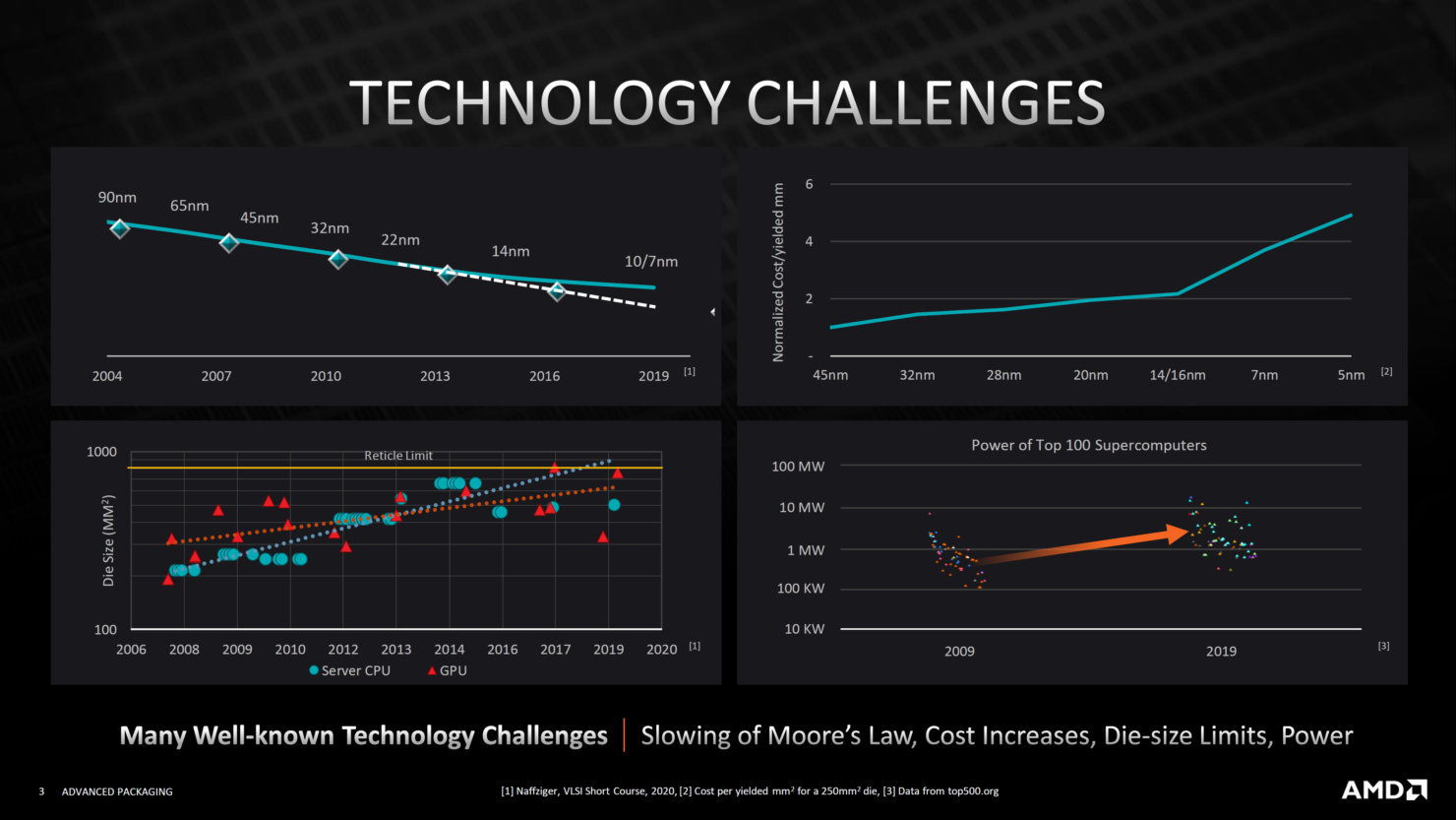 amd-advanced-3d-chiplet-packaging-3d-stacking-technologies-3d-v-cache-_2